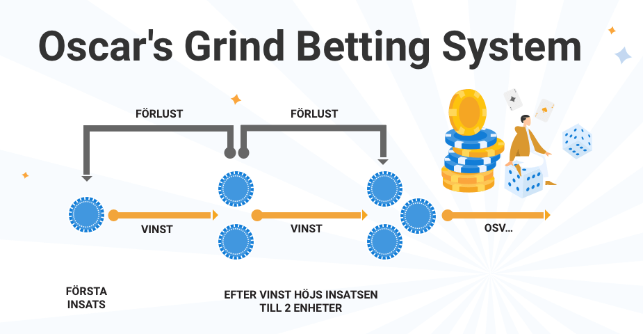 Oscar's Grind bettingsystem