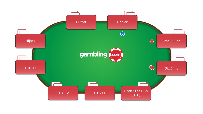 Tischpositionen beim Texas Hold'em