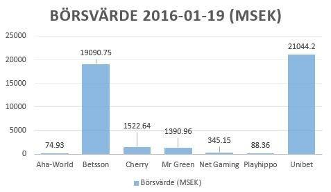 Svag inledning på 2016 även för svenska spelbolag