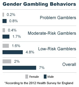 Gender Gambling Behaviors - 2012