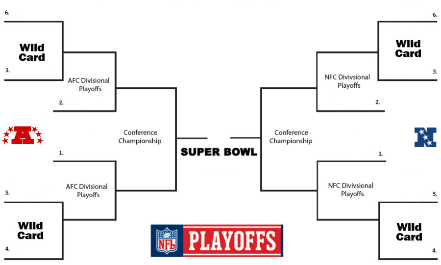football playoffs 2019