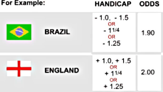 Fotball tippemarked: Asian handicap