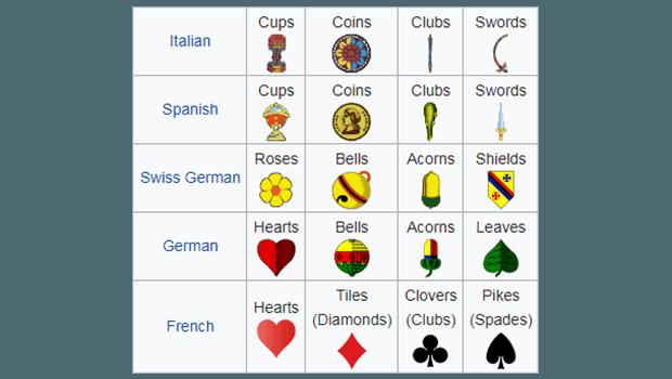 Forskellige slags kortsymboler