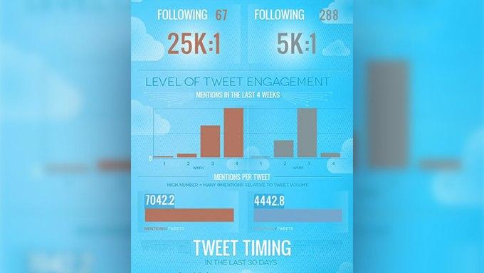 Twitter Influence War: Paddy Power vs Bet365