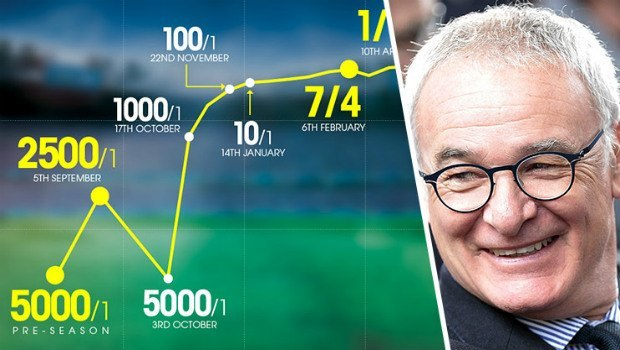 Football Fan Banks £15k from £3 Bet on Leicester City Win