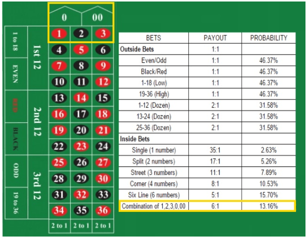 Bet Charts