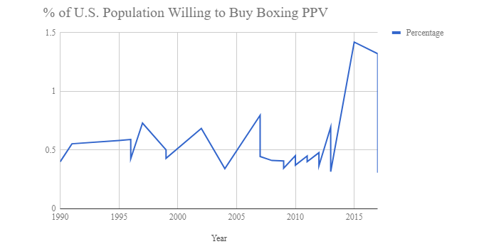 Population Willing to Buy