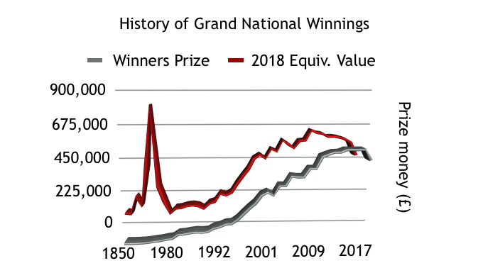 Graph showing Grand National prize money growth 1850 to 2018