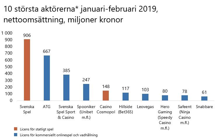 Spelinspektionen statistik 10 största aktörerna januari-februari 2019