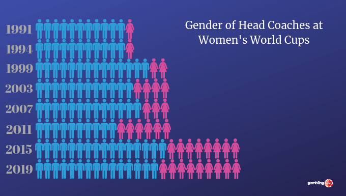 Gender of head coaches at 2019 Women's World Cup