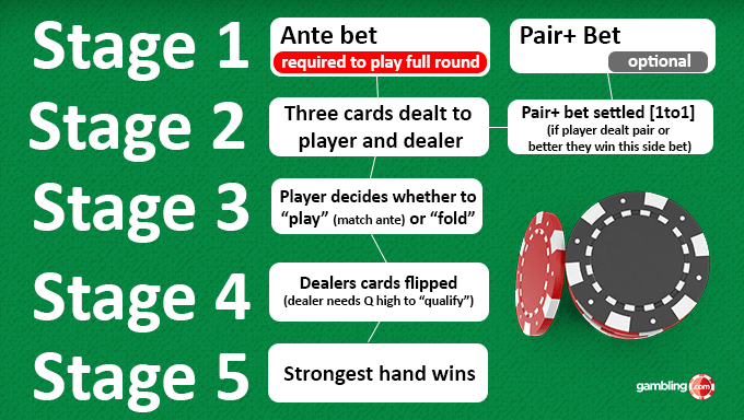3 Card Poker Explained