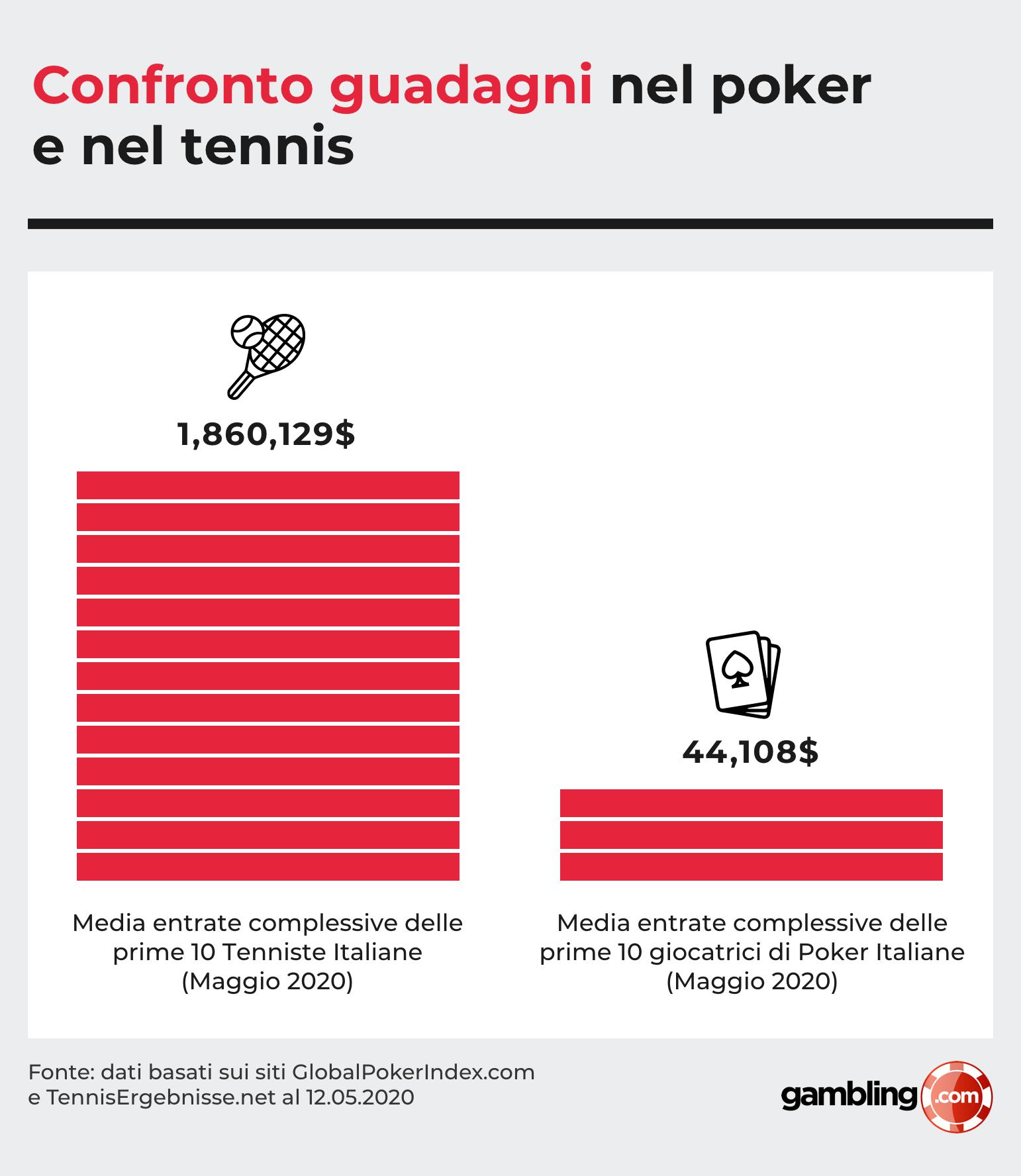 Confronto guadagni nel poker e nel tennis delle giocatrici italiane