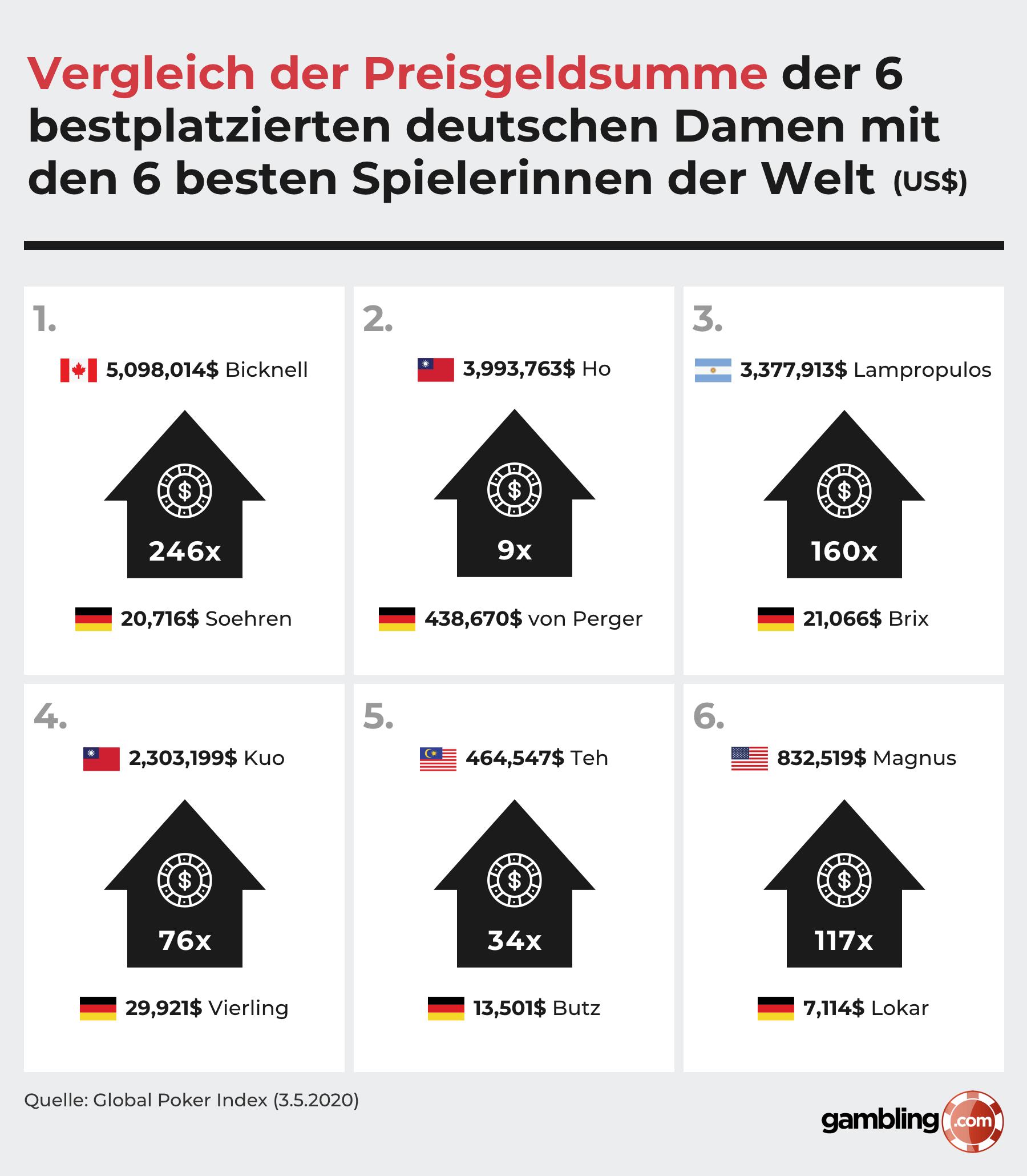 Vergleich der Preisgeldsummen deutscher und internationaler Pokerspielerinnen