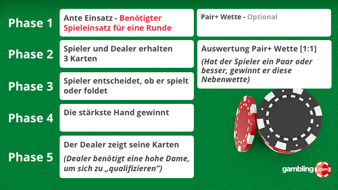 Three Card Poker Erklärung